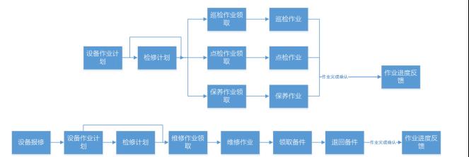 设备运维流程图