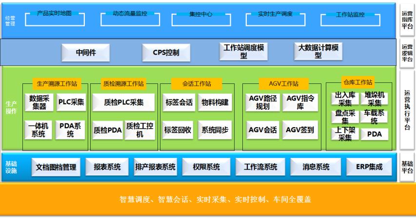 MES系统软件