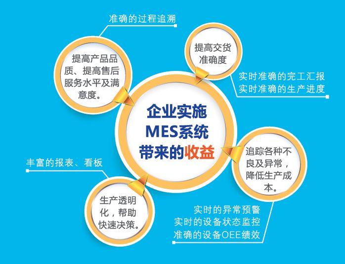 MES系统功能