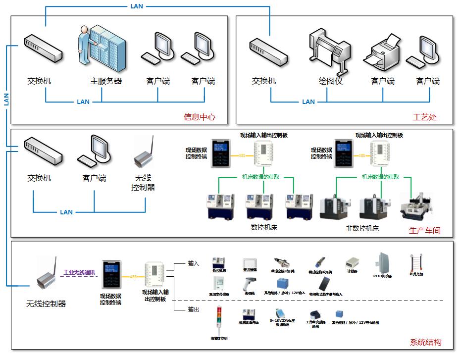MDC系统软件架构图