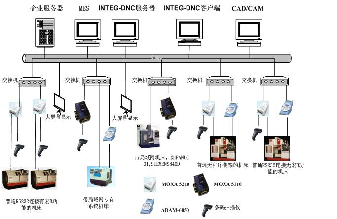 MDC系统软件硬件解决方案