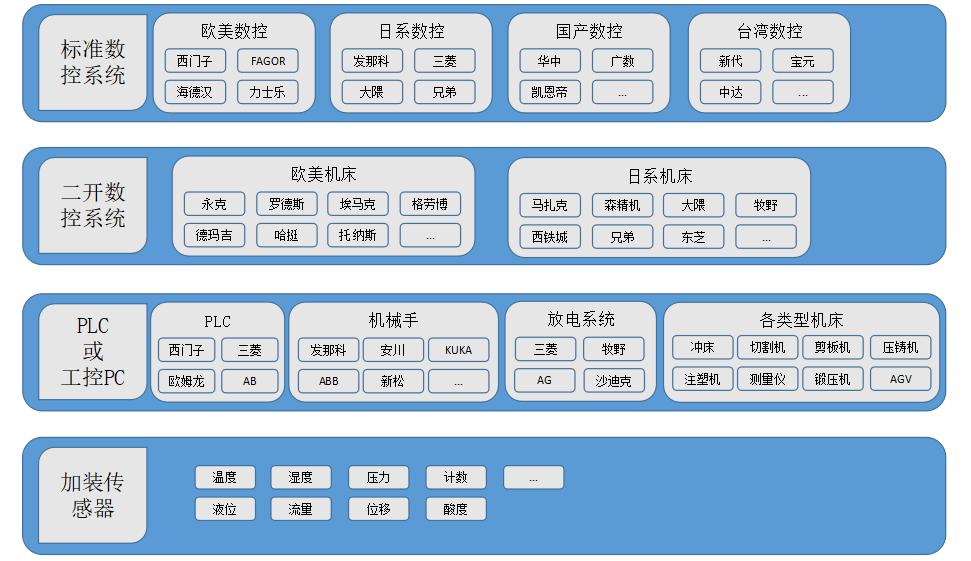 MDC系统各类数控机床数据采集