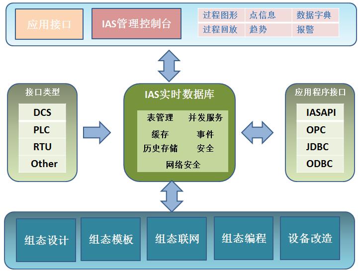 MDC系统车间组态组件