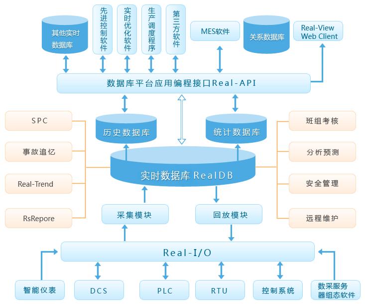 MDC系统软件实时数据库
