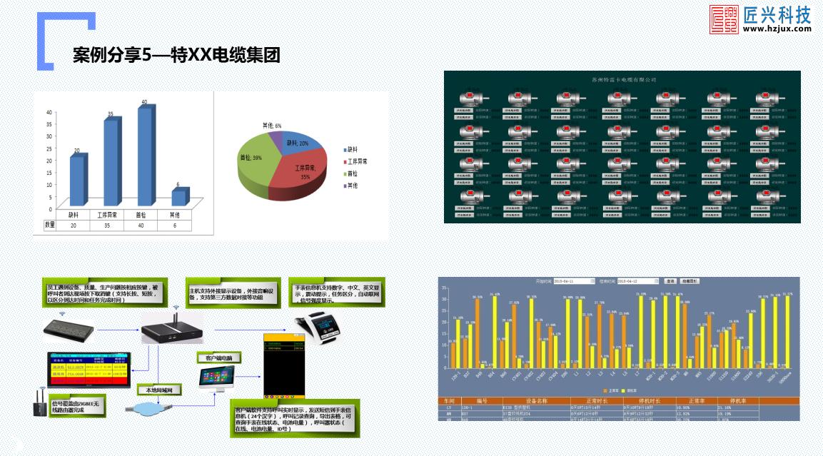 某大型跨国电缆集团MDC数据采集系统