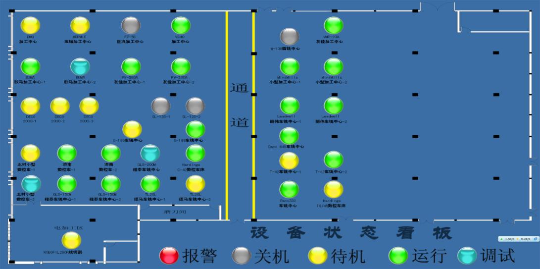设备运行状态看板示意图