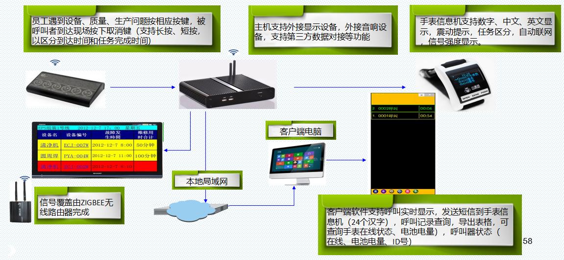特XX电缆集团MDC系统