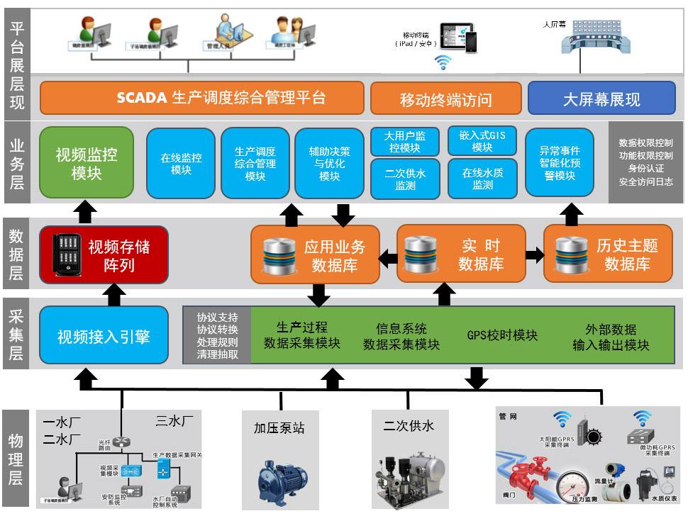 SCADA系统软件