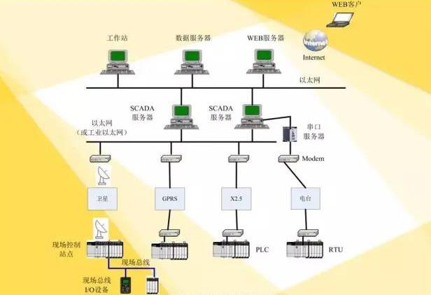 SCADA系统软件结构