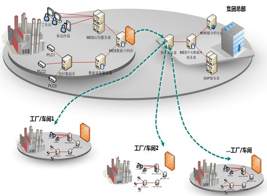SCADA系统软件上层业务管理层