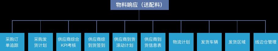 MES系统软件物料响应(送配料)
