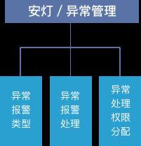 MES系统软件安灯异常管理