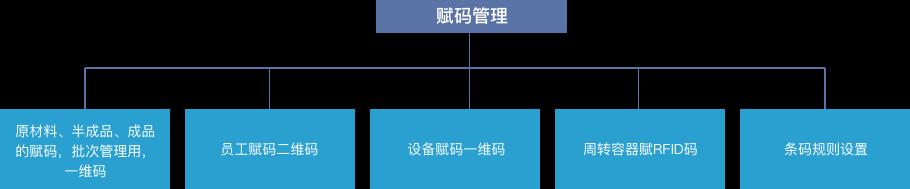 MES系统软件赋码管理