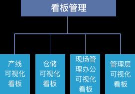 MES系统软件看板管理