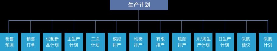 MES系统软件生产计划