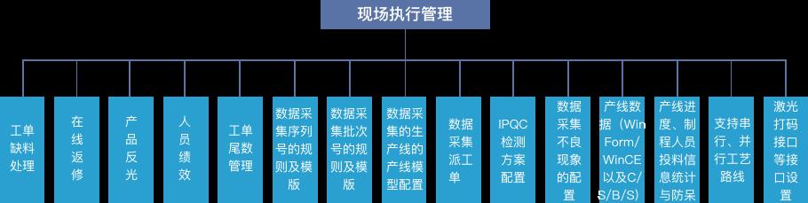 MES系统软件现场执行管理