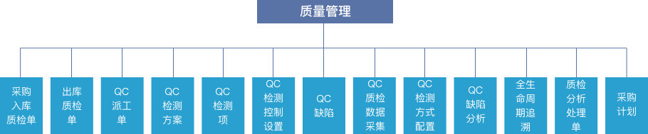 MES系统软件质量管理