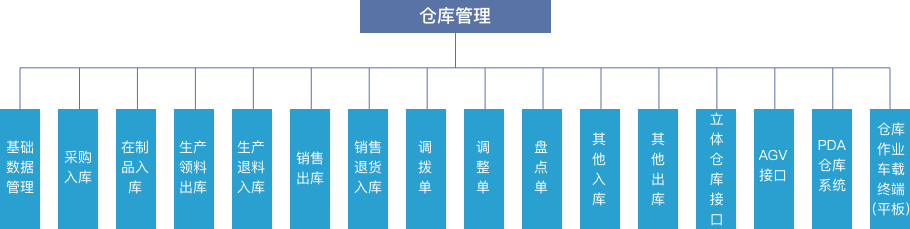 MES系统软件仓库管理