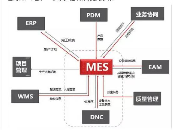 MES系统和其他系统关系