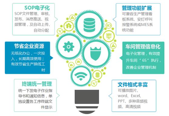 匠兴E-SOP电子作业指导书系统实现目标