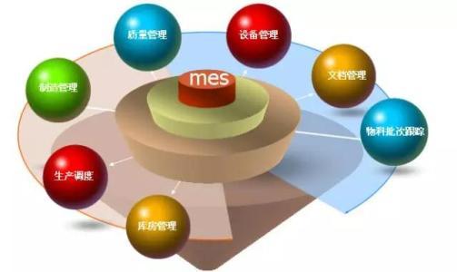 MES系统软件给企业带来的效益