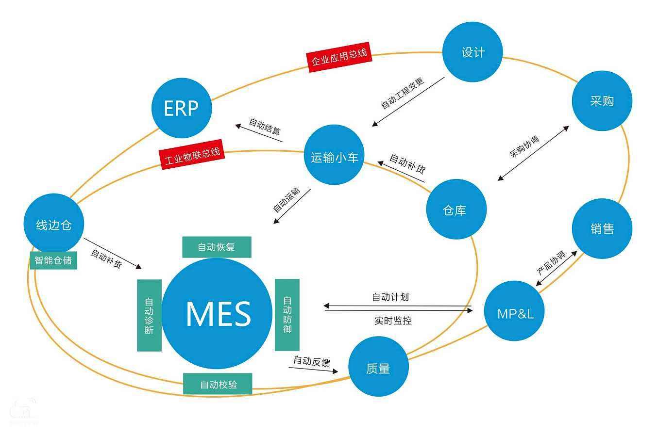 MES系统软件实施失败原因及借鉴经验总结