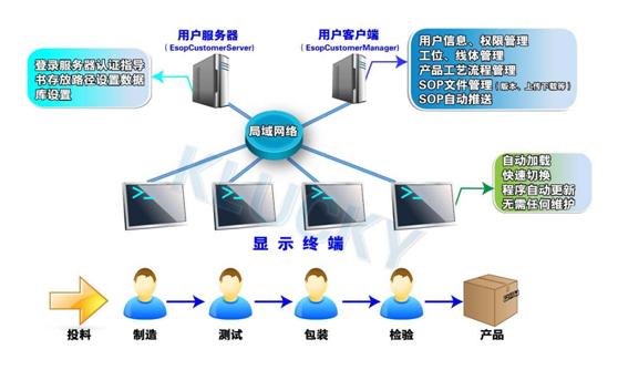 匠兴E-SOP电子作业指导书系统