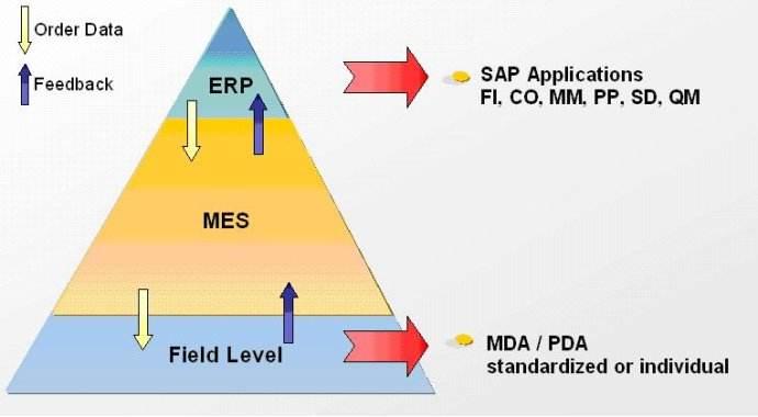 MES系统软件与ERP集成