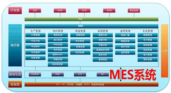 MES系统软件对车间管理层的作用