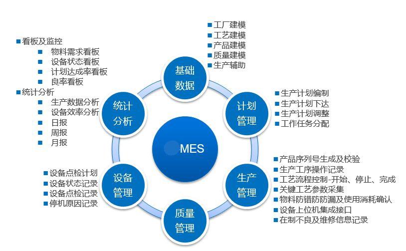 MES系统软件的生产调度