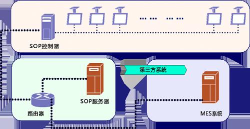 sop系统