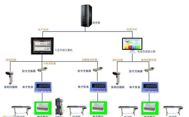 电子装联MES系统软件