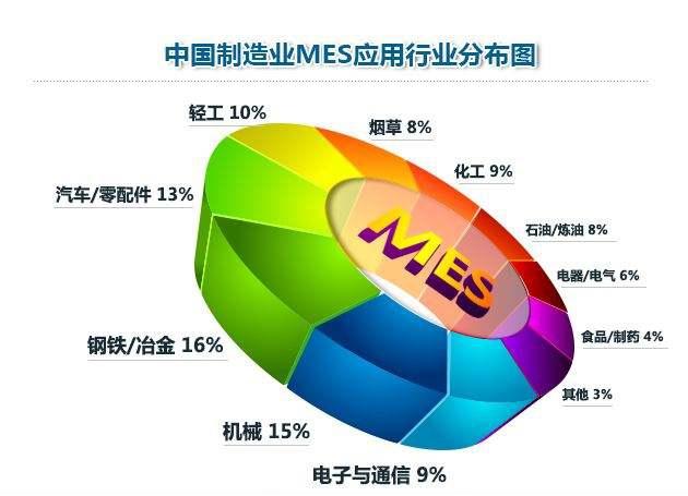 MES系统行业应用