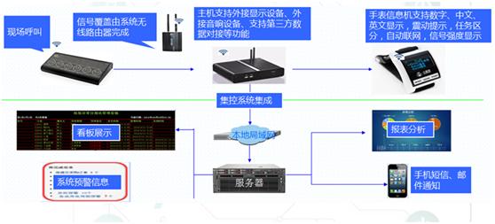 机械厂LED电子看板系统