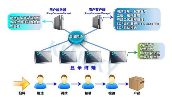 电子化SOP系统