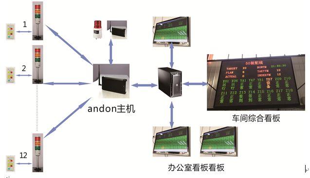 安灯电子看板系统