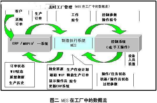 MES系统